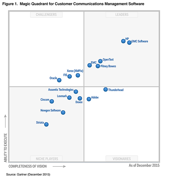 GMC Software Named a Leader for Third Year in a Row  in Gartner Magic Quadrant for  Customer Communications Management Software