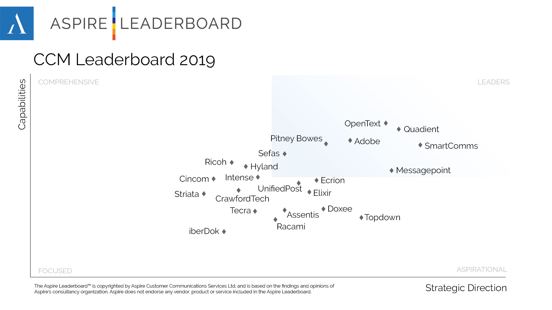 Quadient Recognized as an Overall Leader in the 2019 Aspire Leaderboard for CCM for the Second Consecutive Year