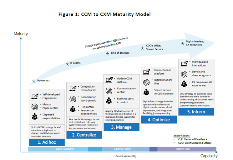 How to Determine Where You Are in the Transition from CCM to CXM