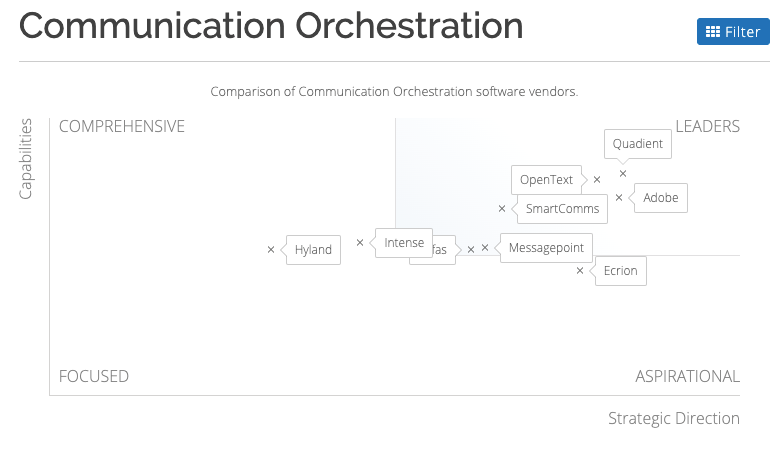 Communication Orchestration graph