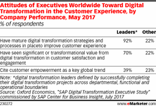 Attitudes of Executives Worldwide with regards to Digital Transformation