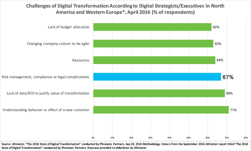 Challenges_To_Digital_Transformation