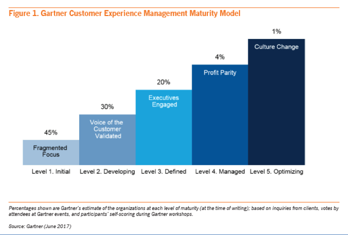 The bar chart below represents Gartner's estimate of the percentage of organizations at each level of maturity