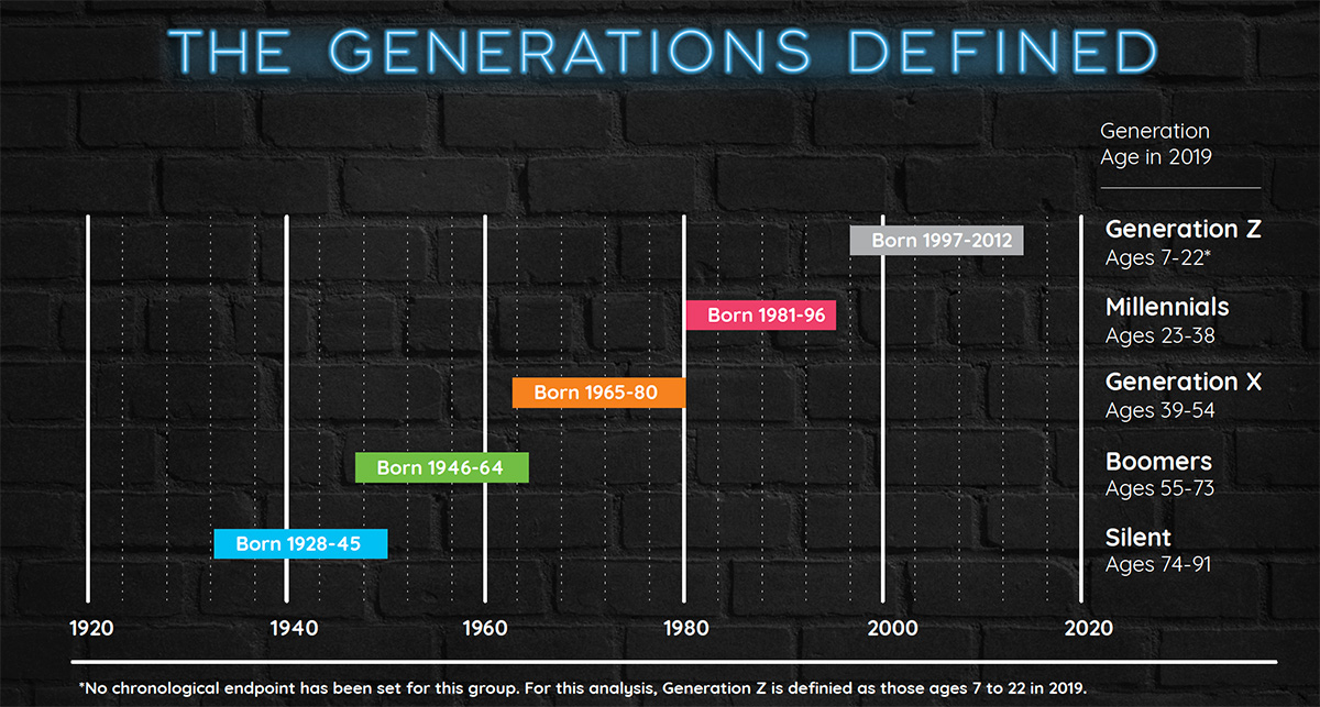 generations defined image