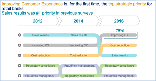 Improving Customer Experience Celent Graphic
