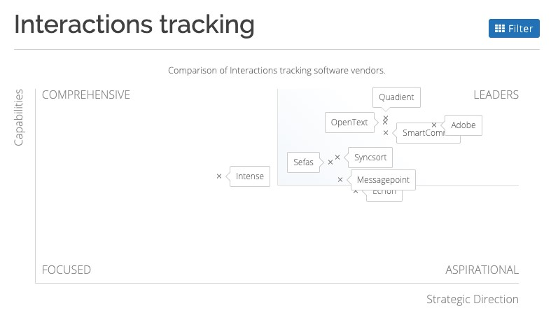 Interactions tracking graph