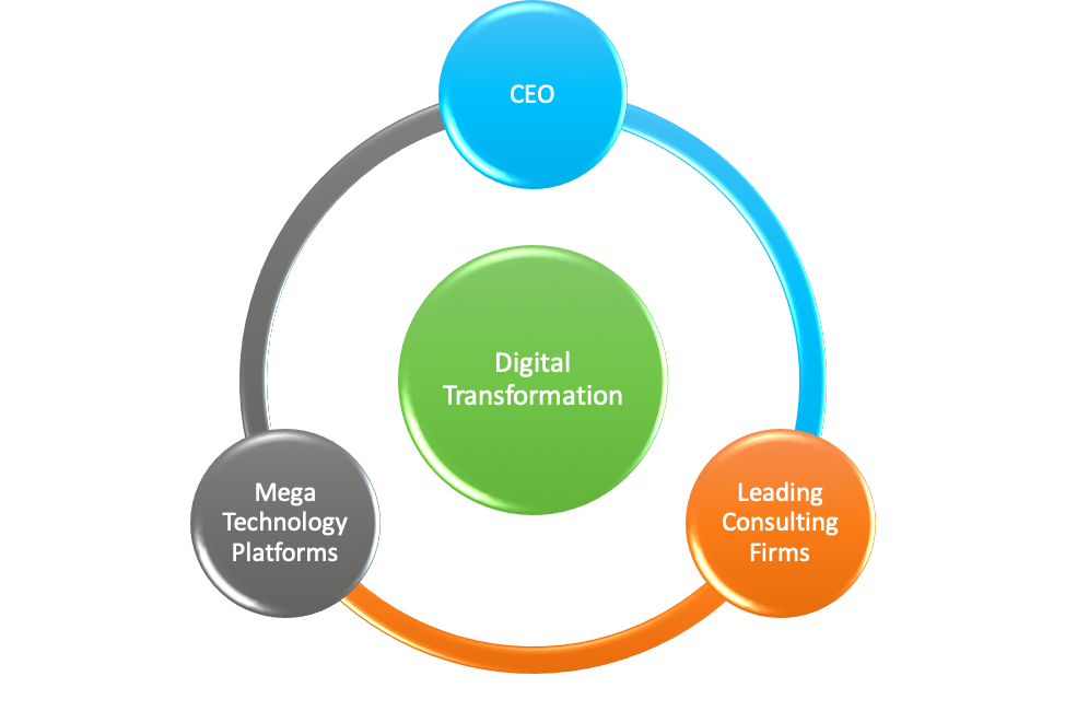 wining trio to implement true digital transformation