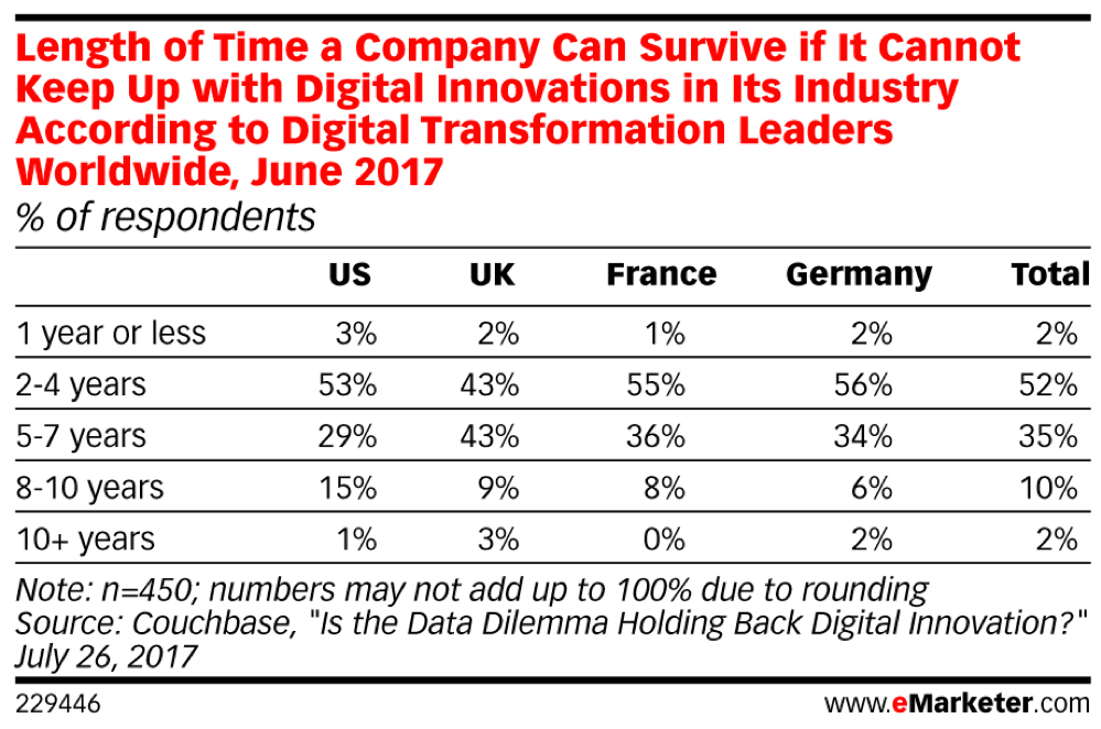 A recent poll by Couchbase estimates that fewer than 50% of business will survive longer than 4 years if they cannot keep pace with digital innovation leaders in their industry