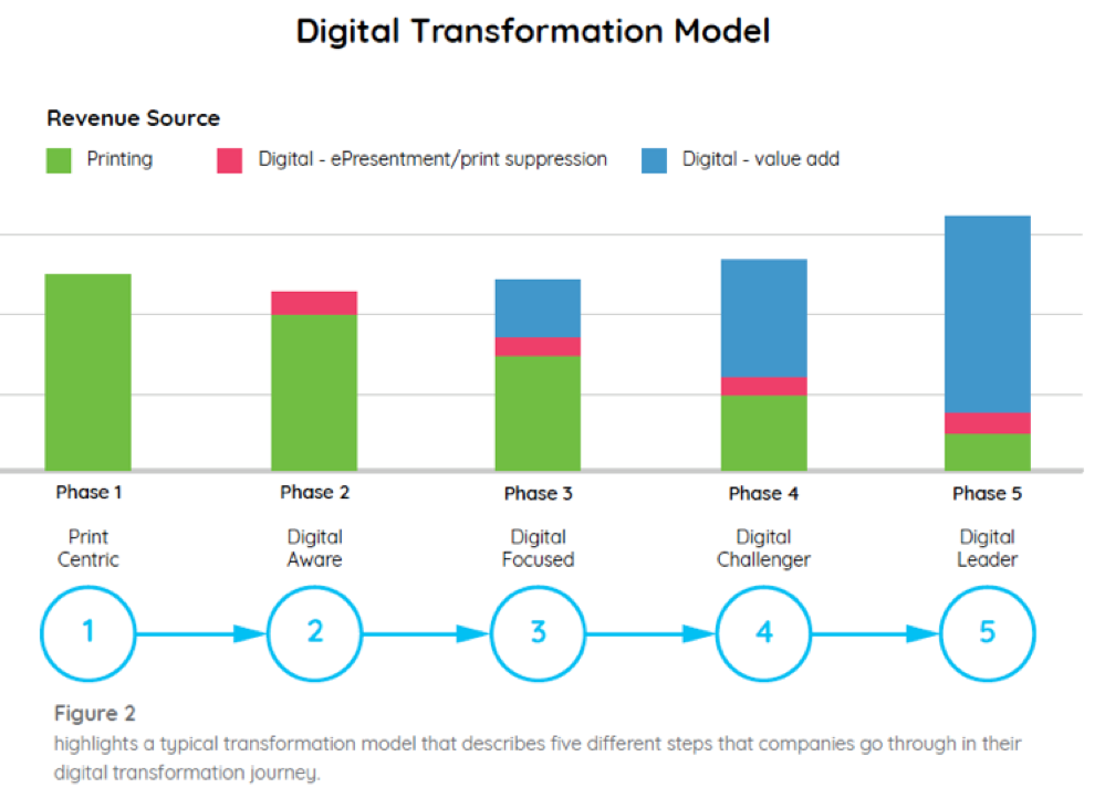 different approaches to digital transformation that we have named as five different phases of our Digital Transformation Model