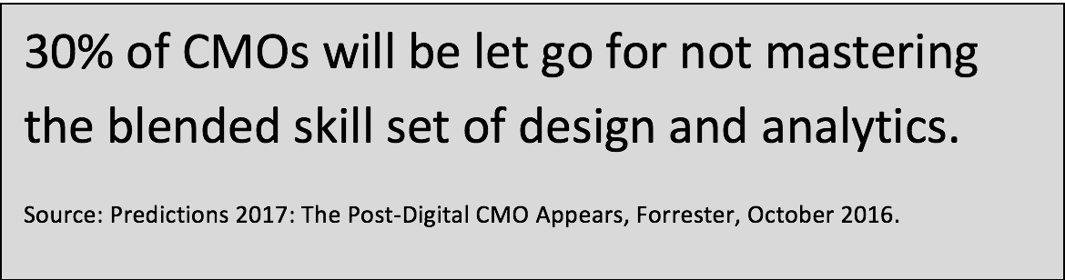 30% of CMOS graphic