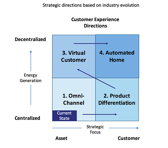 Strategic Directions Graphic
