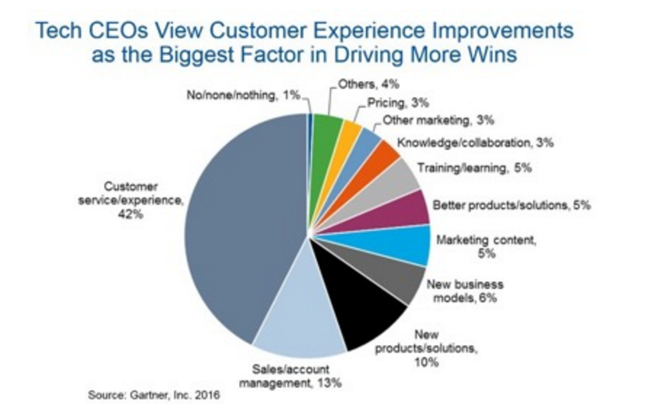 Executives are turning to CX as a differentiator