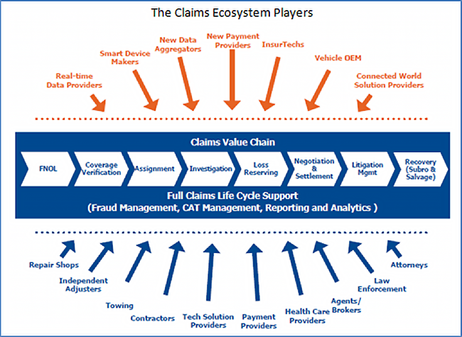 The Claims Ecosystem
