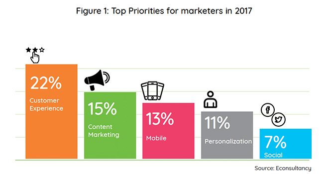 Top Priorities for Marketers in 2017