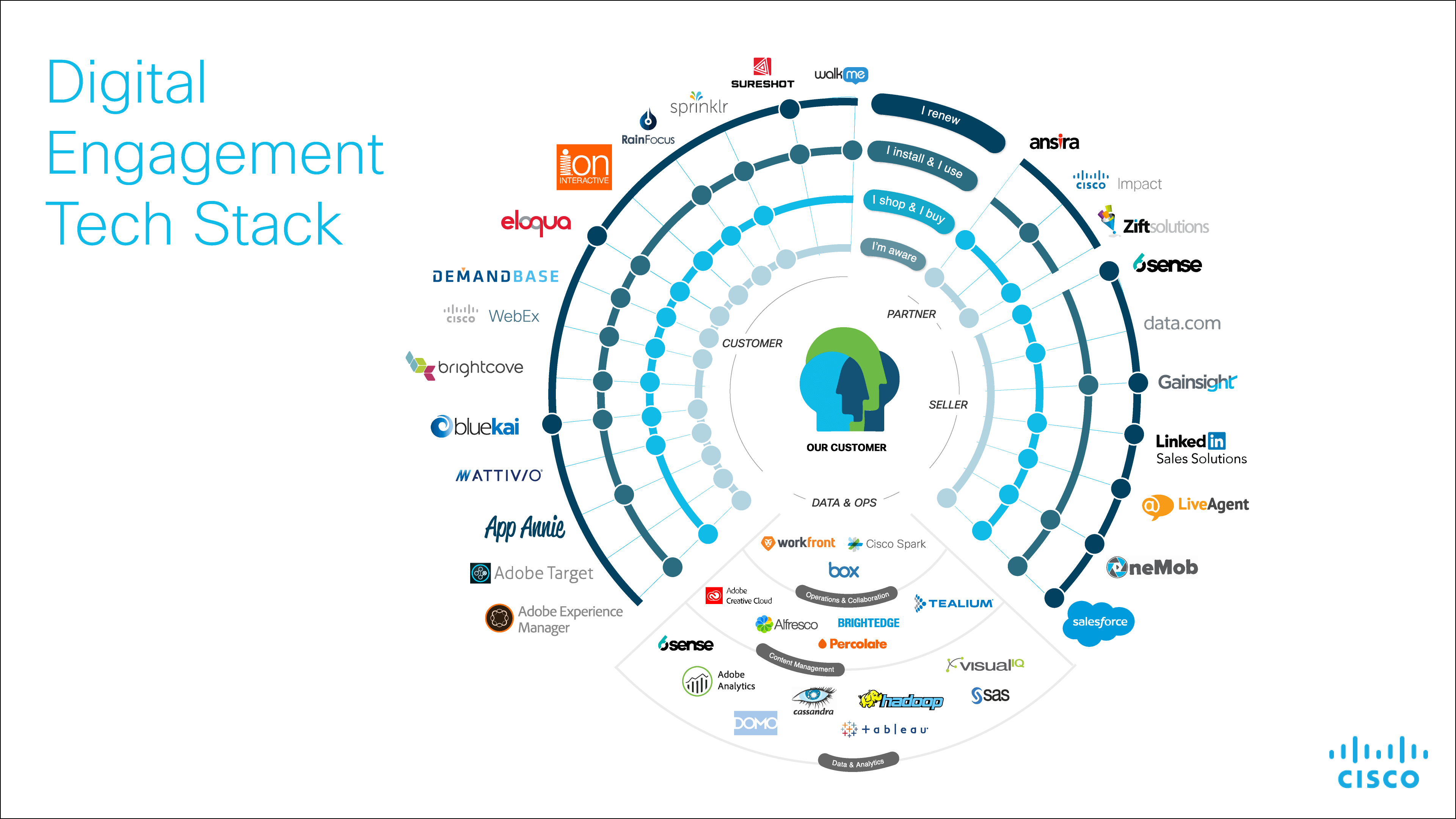 Cisco martech stack