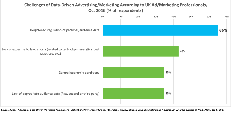 Challenges of Data-Driven Marketing