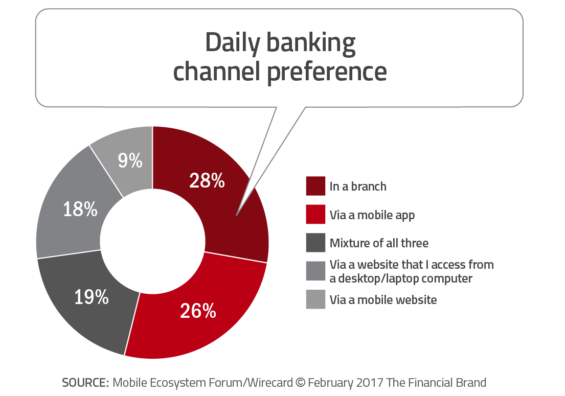 daily banking channel preference