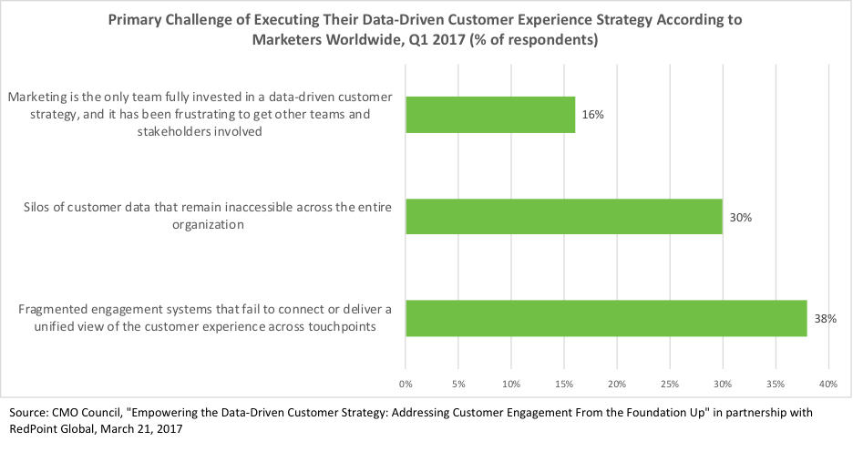 Data driven CX strategy