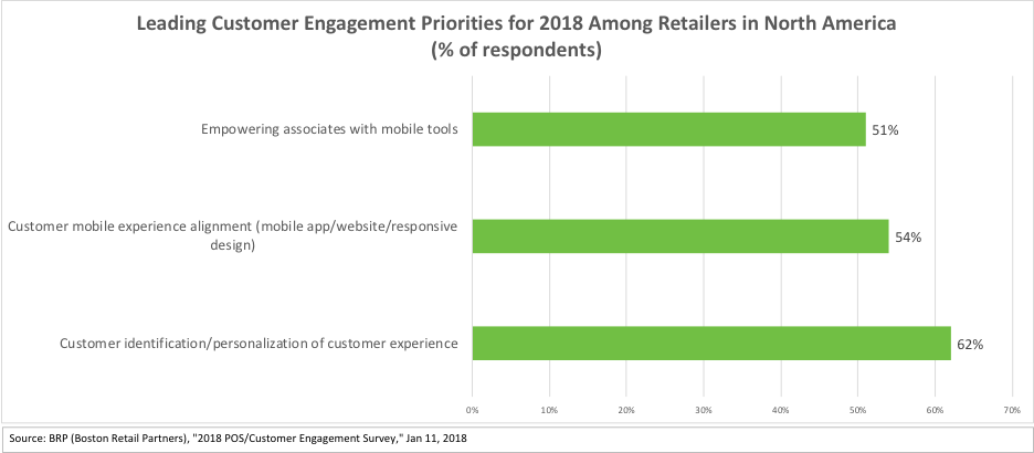 Customer engagement strategies for 2018 for top retailers in North America