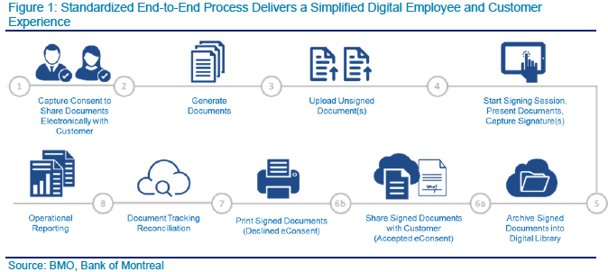 BMO was able to transform their existing paper-based onboarding process to an automated digital process