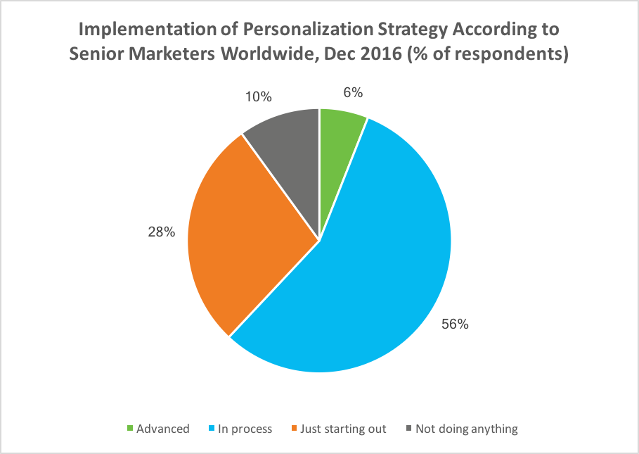 implementation of personalization strategies