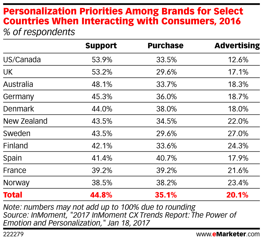 Priorities for Personalization Projects