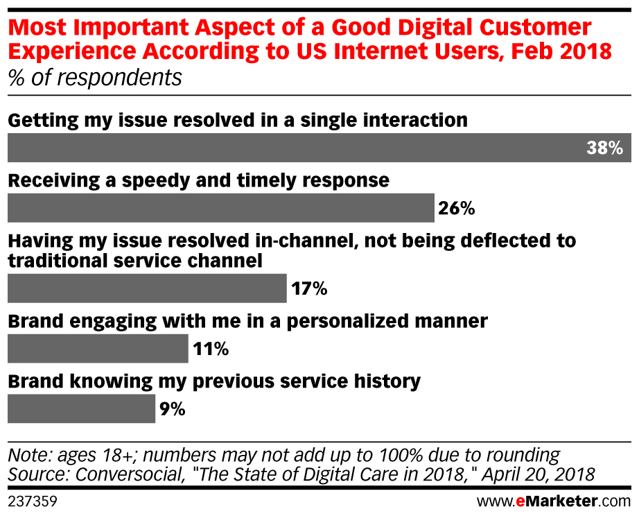 most important aspects of good customer experience