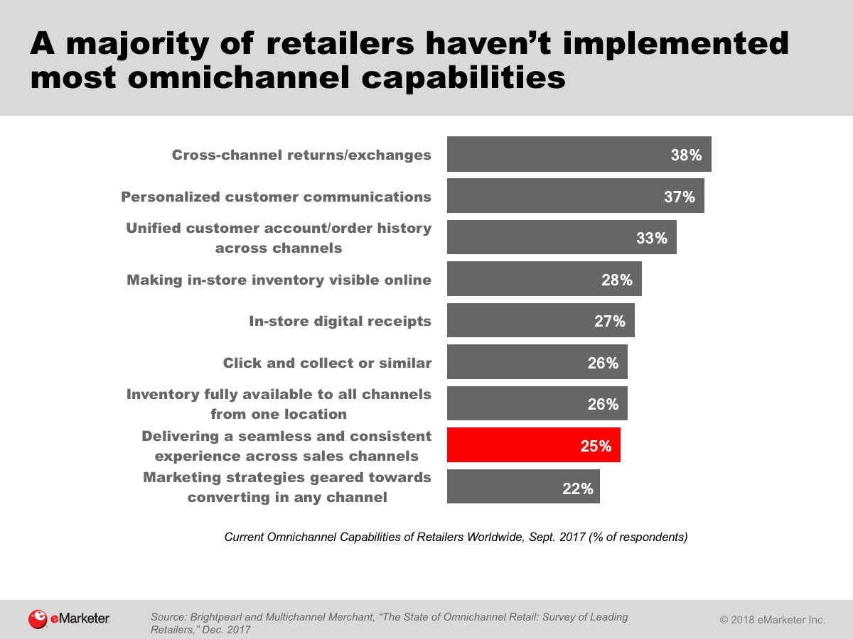 retailers-haven't-implemented-omnichannel